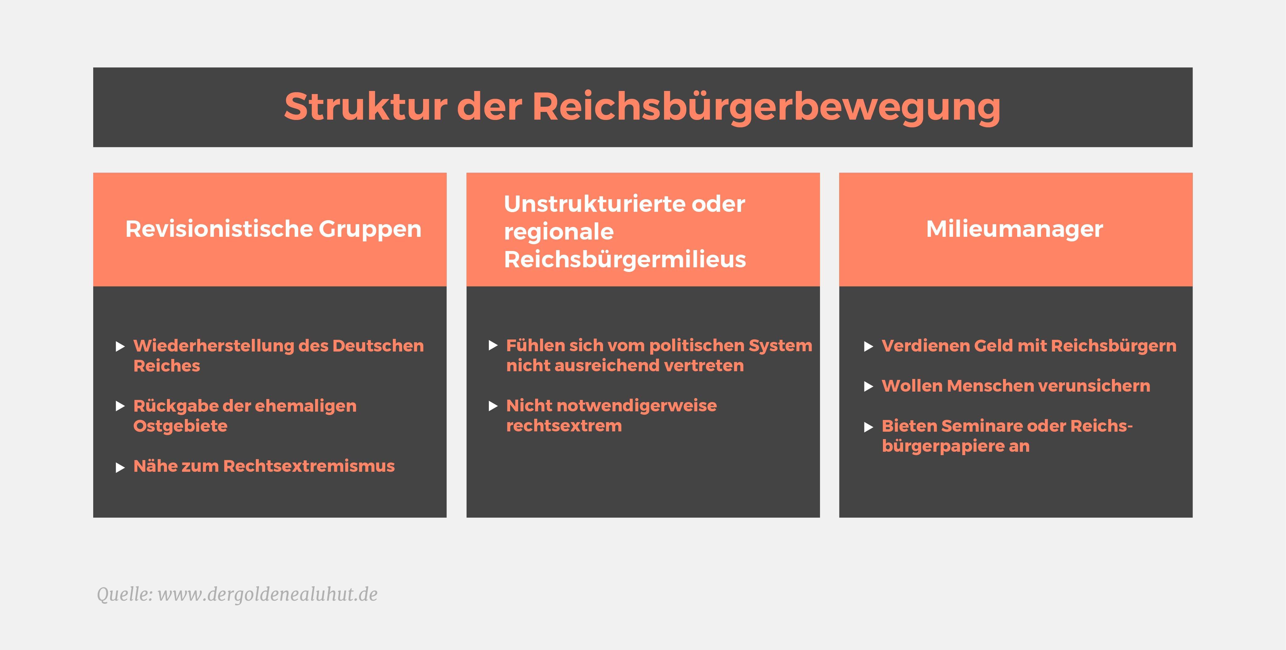 Struktur der Reichsbürgerbewegung